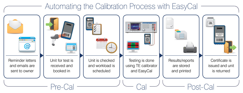 Automating the Calibration Process with EasyCal